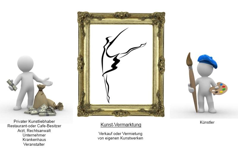 Kunst Vermarkten
